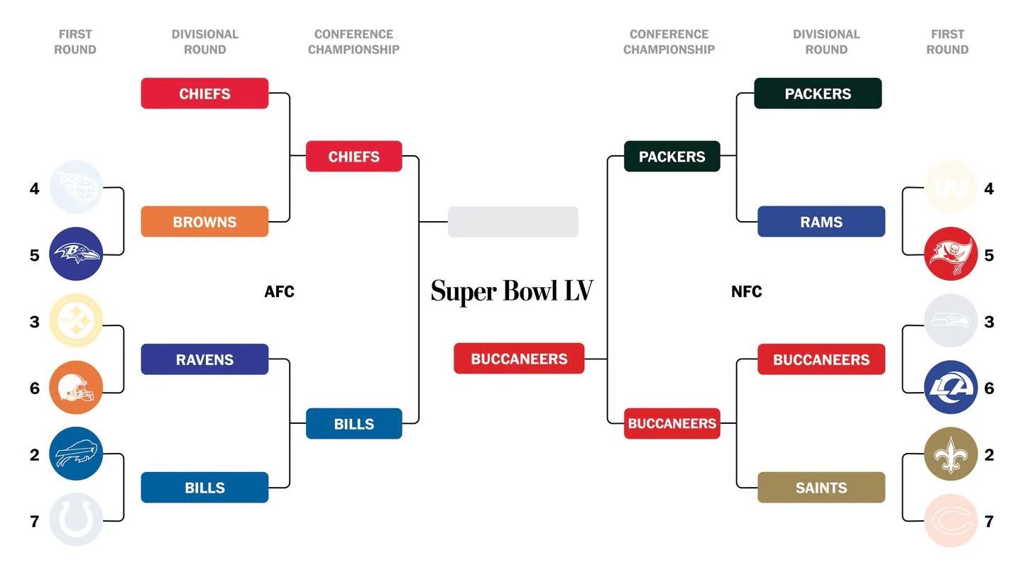 https://www.washingtonpost.com/sports/2021/01/03/nfl-playoffs-schedule-bracket-results/